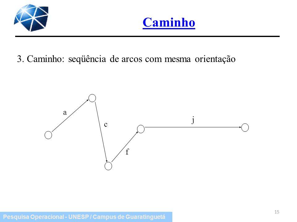 Caminho 3. Caminho: seqüência de arcos com mesma orientação a c f j