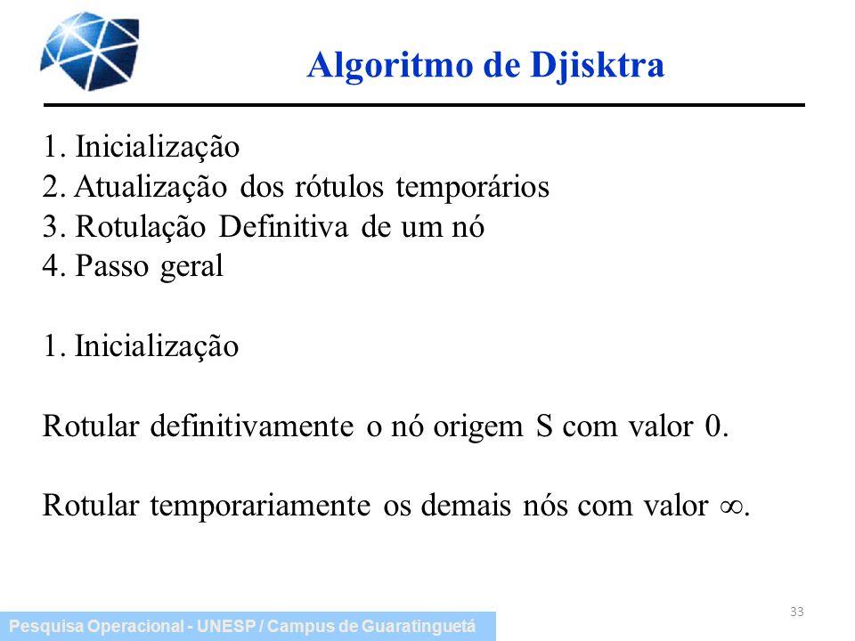 Algoritmo de Djisktra 1. Inicialização