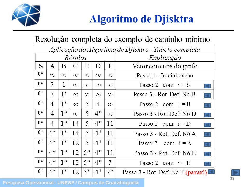 Algoritmo de Djisktra Resolução completa do exemplo de caminho mínimo