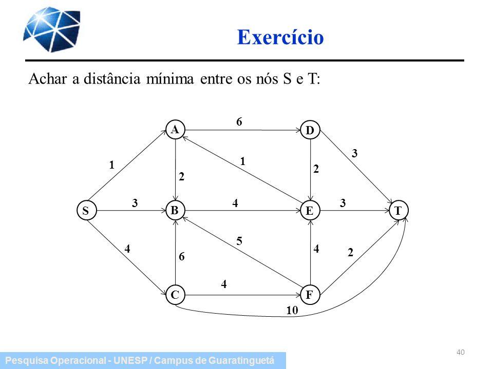 Exercício Achar a distância mínima entre os nós S e T: A B C D E F S T