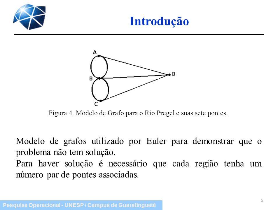 Introdução Figura 4. Modelo de Grafo para o Rio Pregel e suas sete pontes.