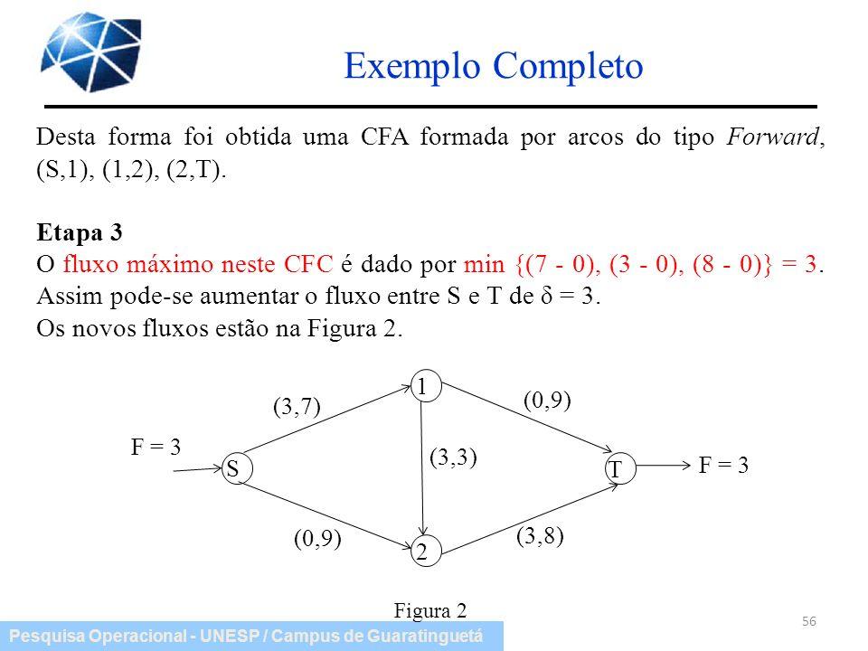 Exemplo Completo Desta forma foi obtida uma CFA formada por arcos do tipo Forward, (S,1), (1,2), (2,T).