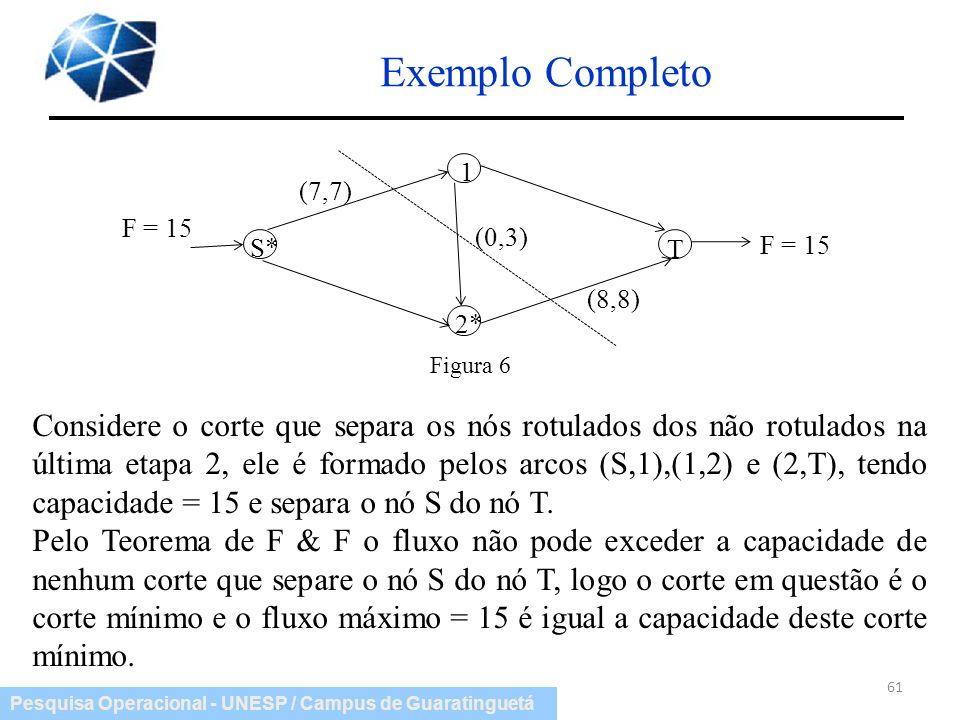 Exemplo Completo S* T. 1. 2* F = 15. (7,7) (0,3) (8,8) Figura 6.