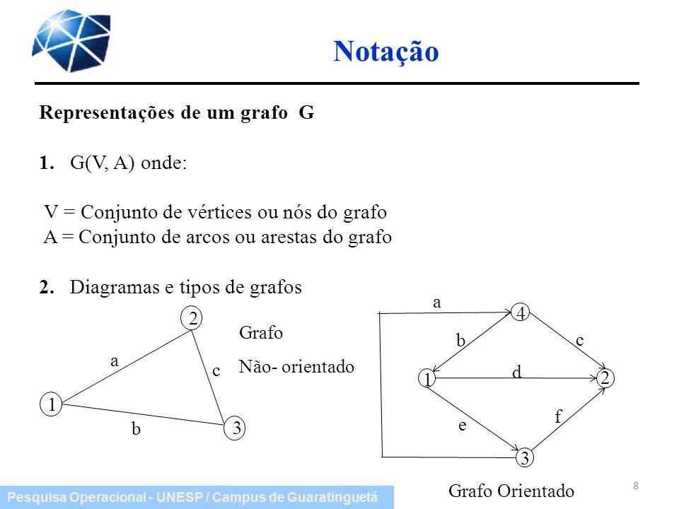 Notação Representações de um grafo G 1. G(V, A) onde: