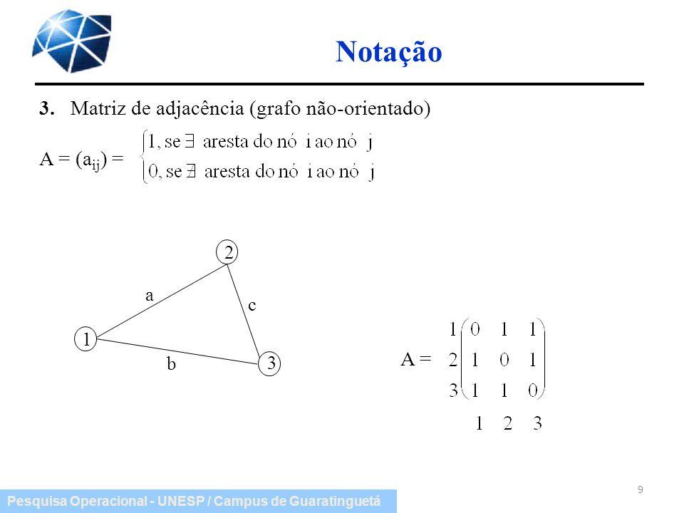 Notação 3. Matriz de adjacência (grafo não-orientado) A = (aij) = A =