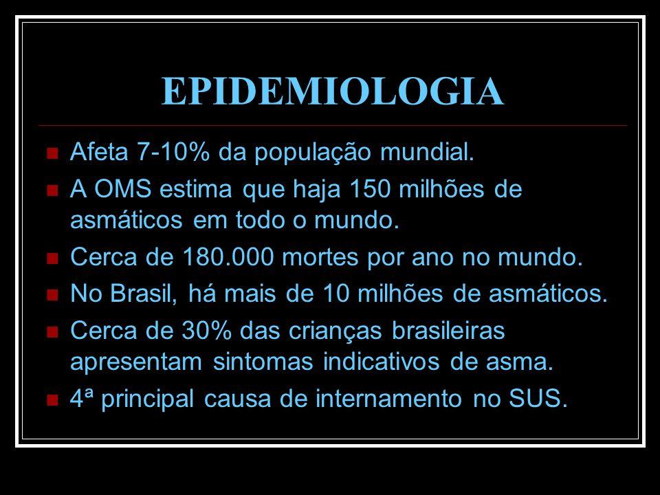 EPIDEMIOLOGIA Afeta 7-10% da população mundial.