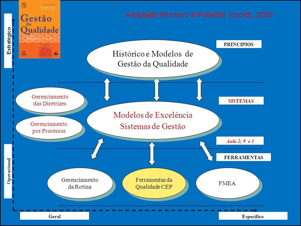 Histórico e Modelos de Gestão da Qualidade