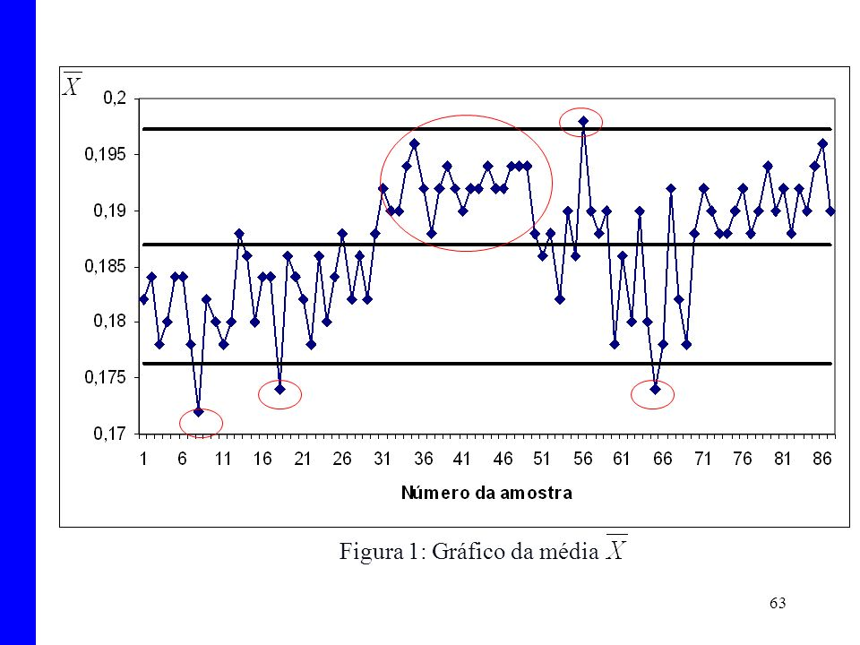Figura 1: Gráfico da média