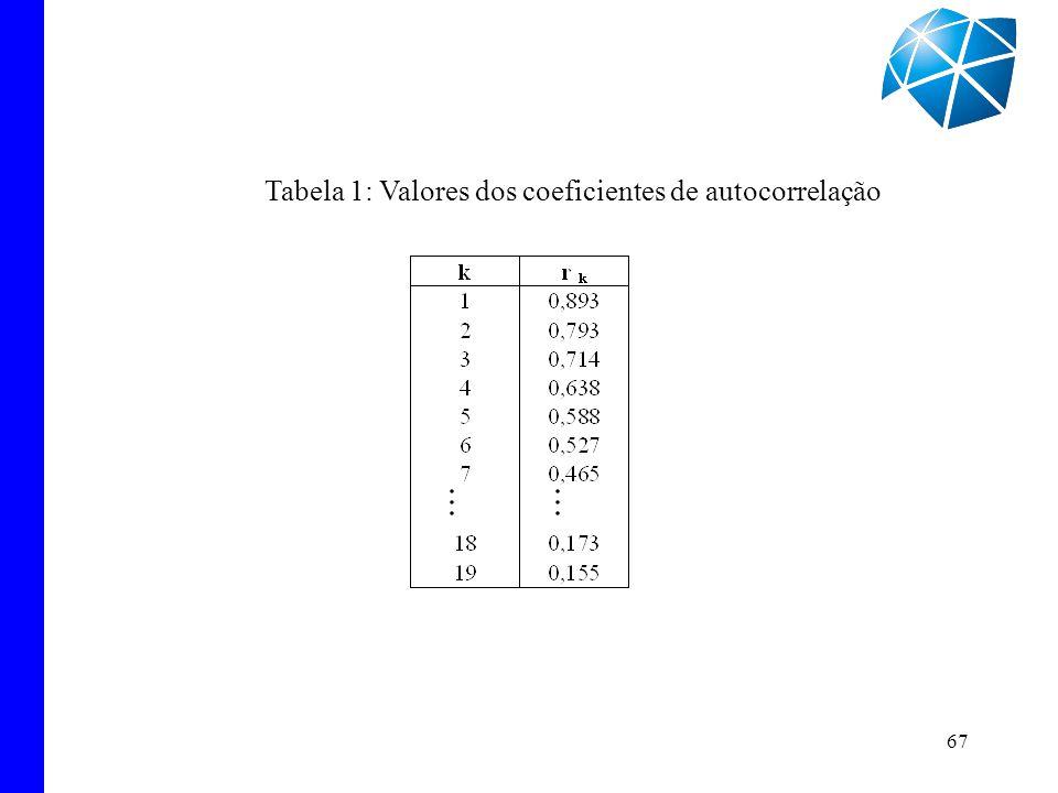 Tabela 1: Valores dos coeficientes de autocorrelação