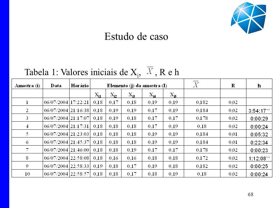 Tabela 1: Valores iniciais de Xi, , R e h