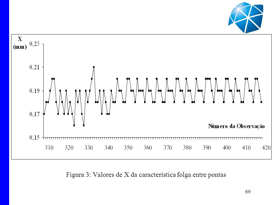 Figura 3: Valores de X da característica folga entre pontas