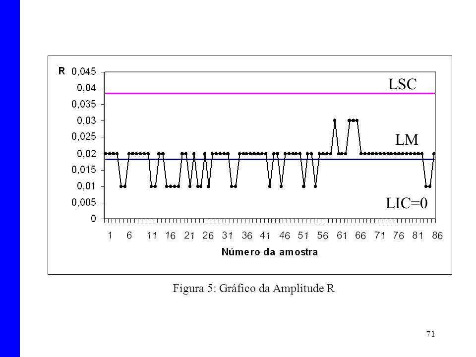 Figura 5: Gráfico da Amplitude R