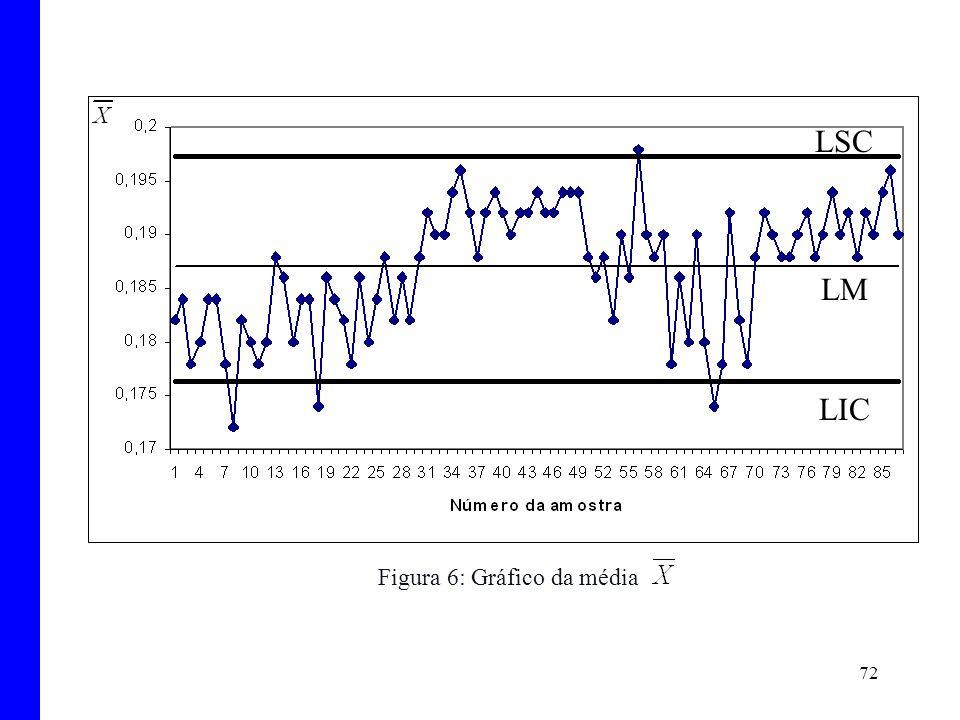 Figura 6: Gráfico da média