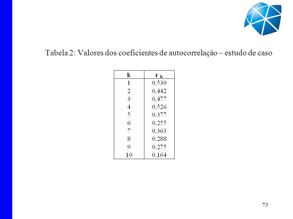 Tabela 2: Valores dos coeficientes de autocorrelação – estudo de caso
