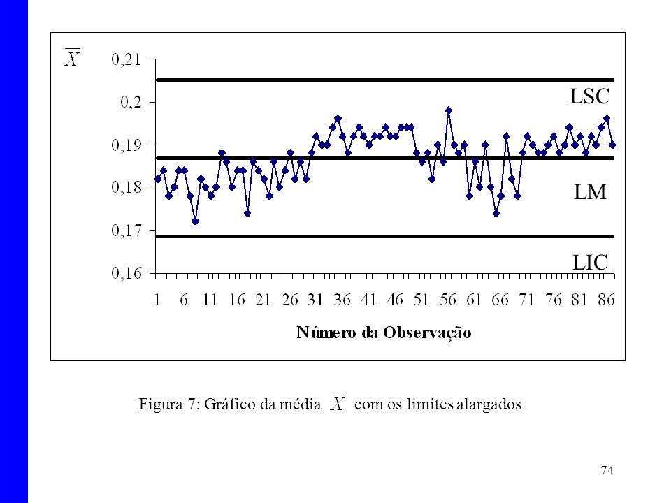 Figura 7: Gráfico da média com os limites alargados