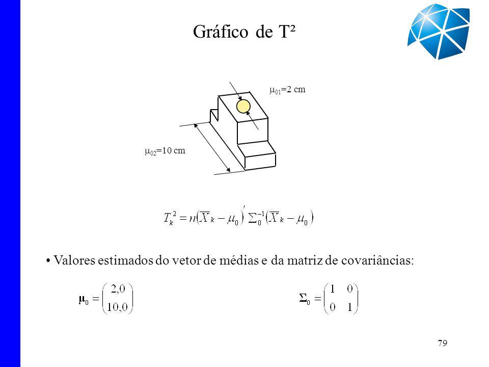 Gráfico de T² m01=2 cm m02=10 cm Valores estimados do vetor de médias e da matriz de covariâncias: