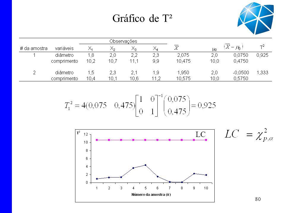 Gráfico de T² LC