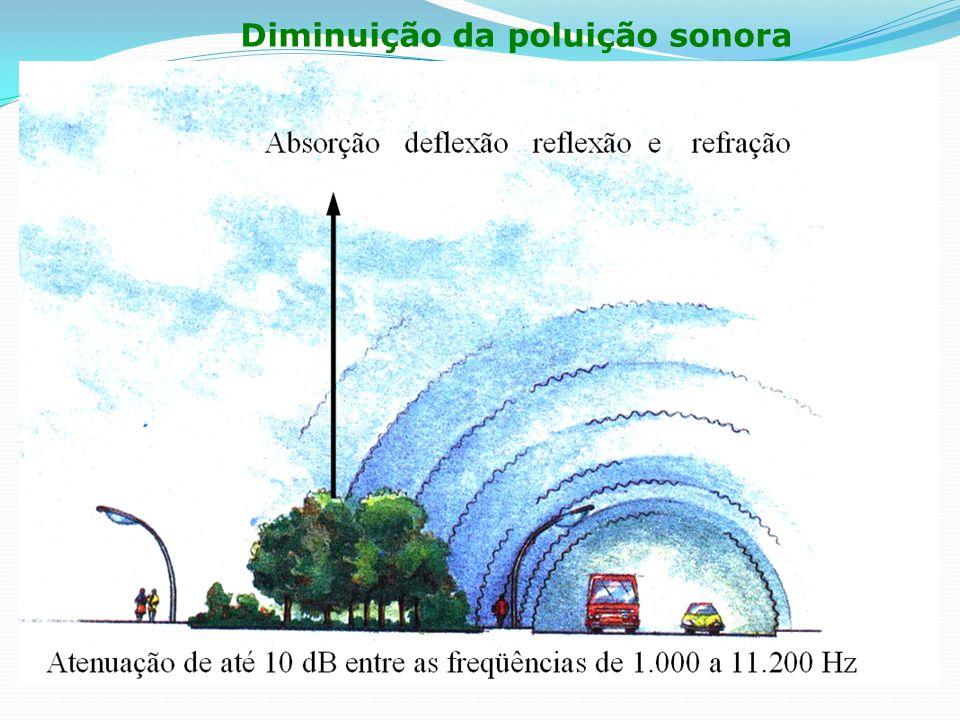 Diminuição da poluição sonora