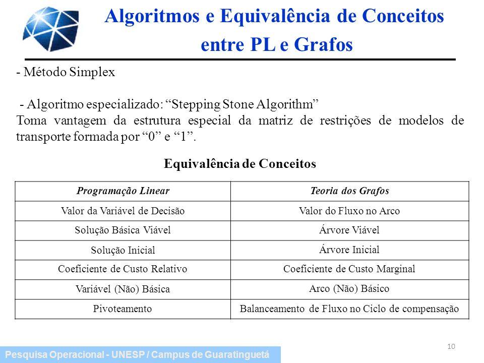 Algoritmos e Equivalência de Conceitos entre PL e Grafos