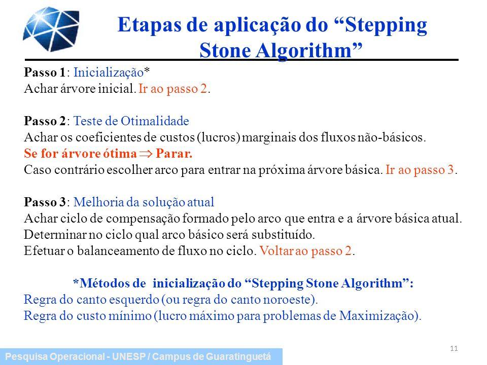 Etapas de aplicação do Stepping Stone Algorithm