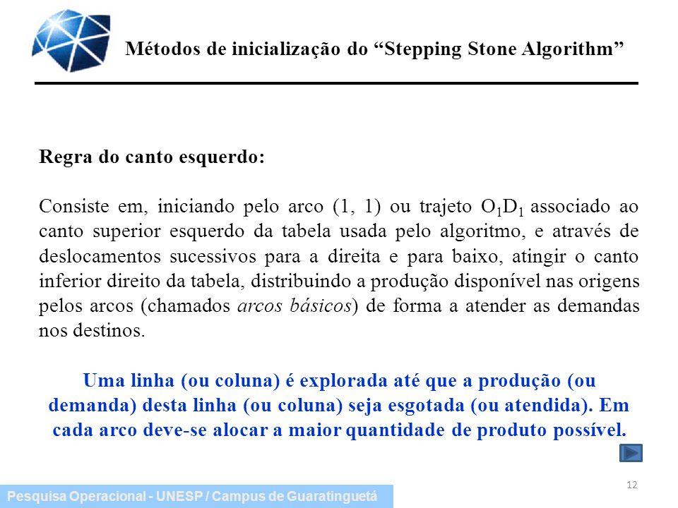 Métodos de inicialização do Stepping Stone Algorithm
