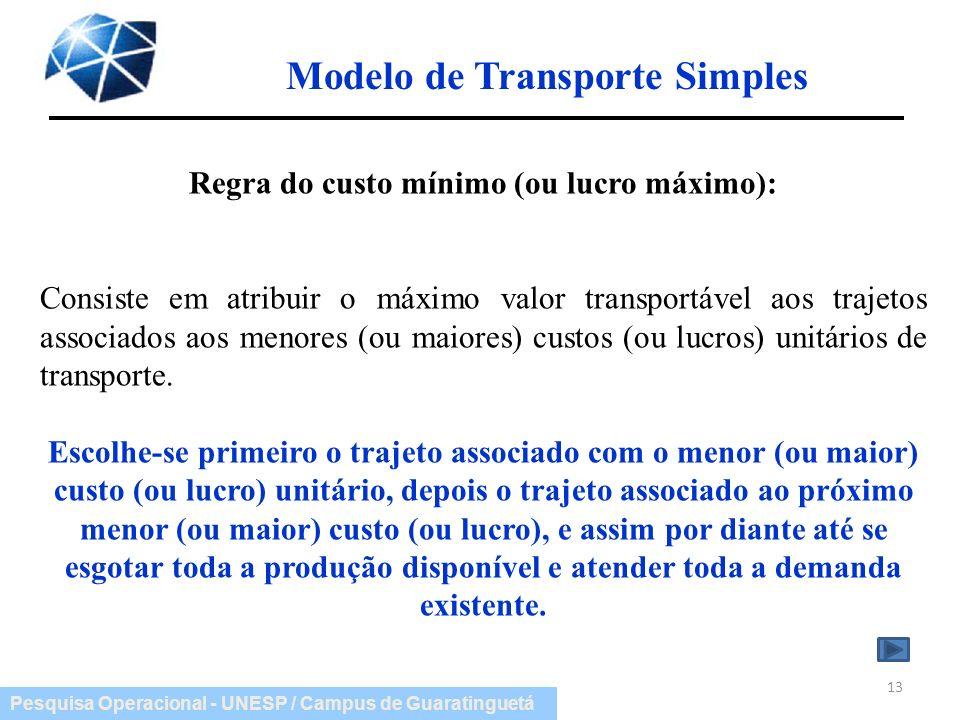 Modelo de Transporte Simples Regra do custo mínimo (ou lucro máximo):