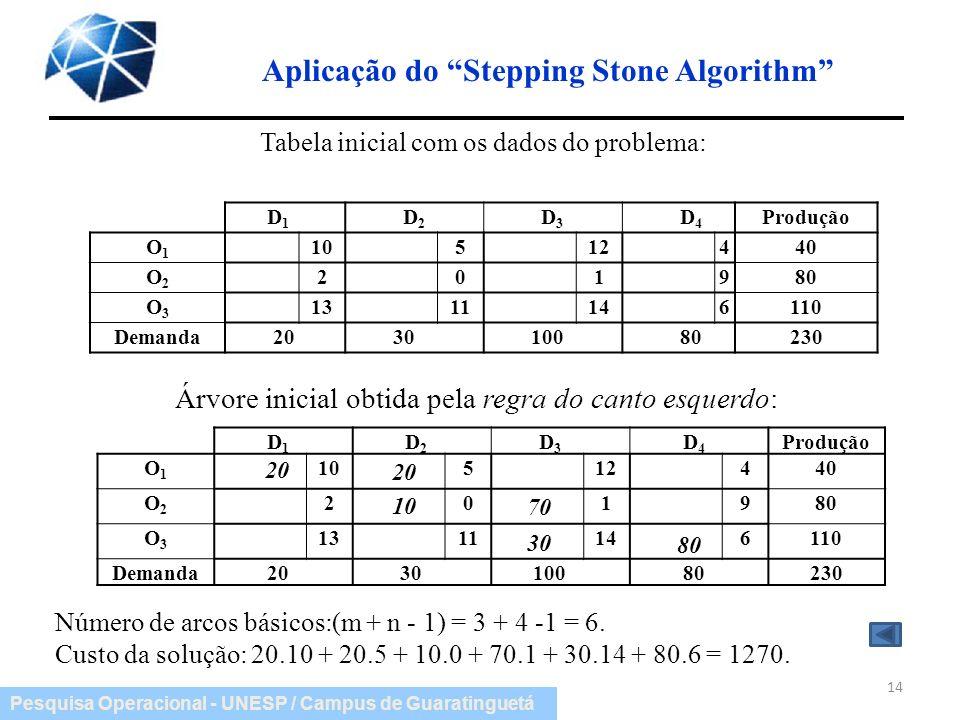 Aplicação do Stepping Stone Algorithm