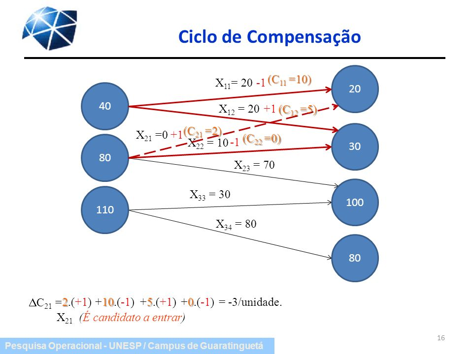 Ciclo de Compensação 20 (C11 =10) X11= 20 -1 40 X12 = 20 +1 (C12 =5)