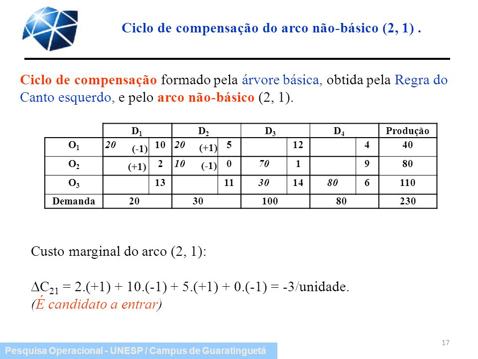 Ciclo de compensação do arco não-básico (2, 1) .