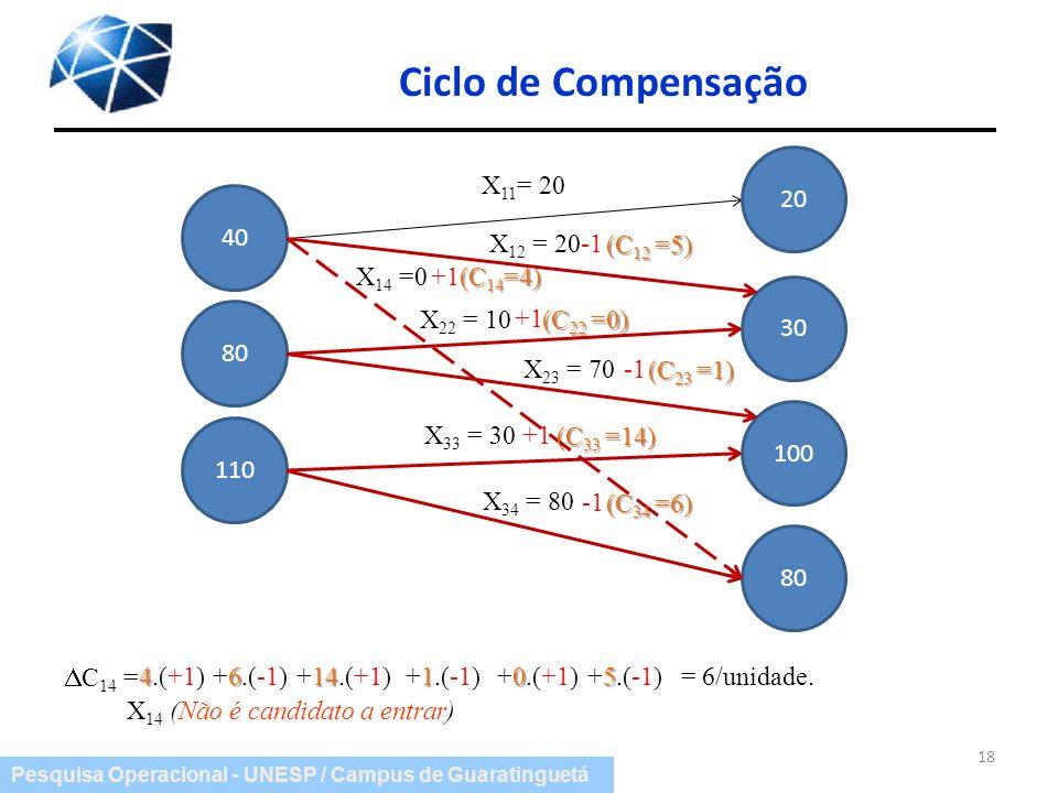 Ciclo de Compensação 20 X11= 20 40 X12 = 20 -1 (C12 =5) X14 =0 +1