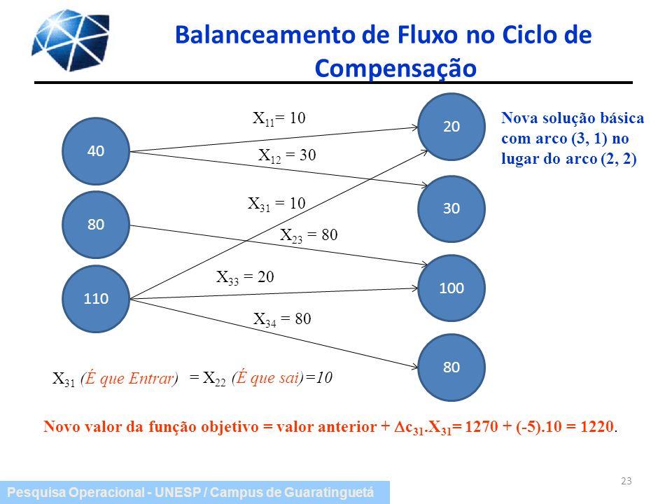 Balanceamento de Fluxo no Ciclo de Compensação