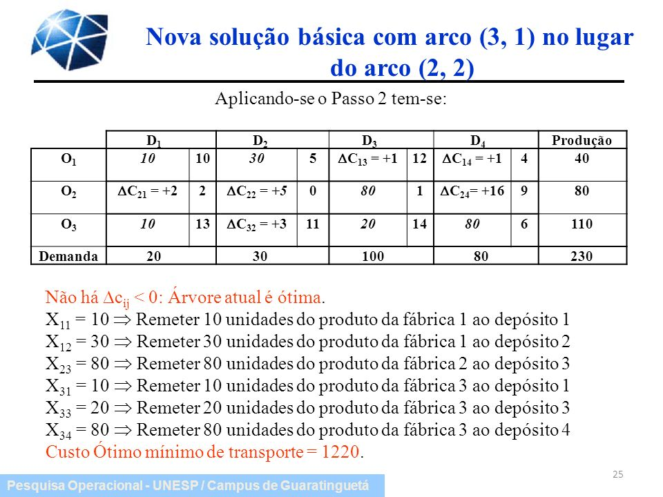 Nova solução básica com arco (3, 1) no lugar do arco (2, 2)
