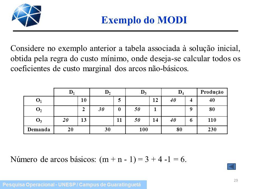Exemplo do MODI