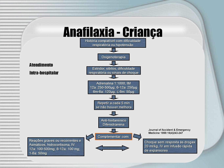 Anafilaxia - Criança Atendimento Intra-hospitalar
