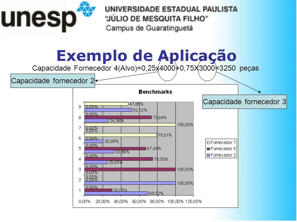 Exemplo de Aplicação Capacidade Fornecedor 4(Alvo)=0,25x4000+0,75X3000=3250 peças. Capacidade fornecedor 2.