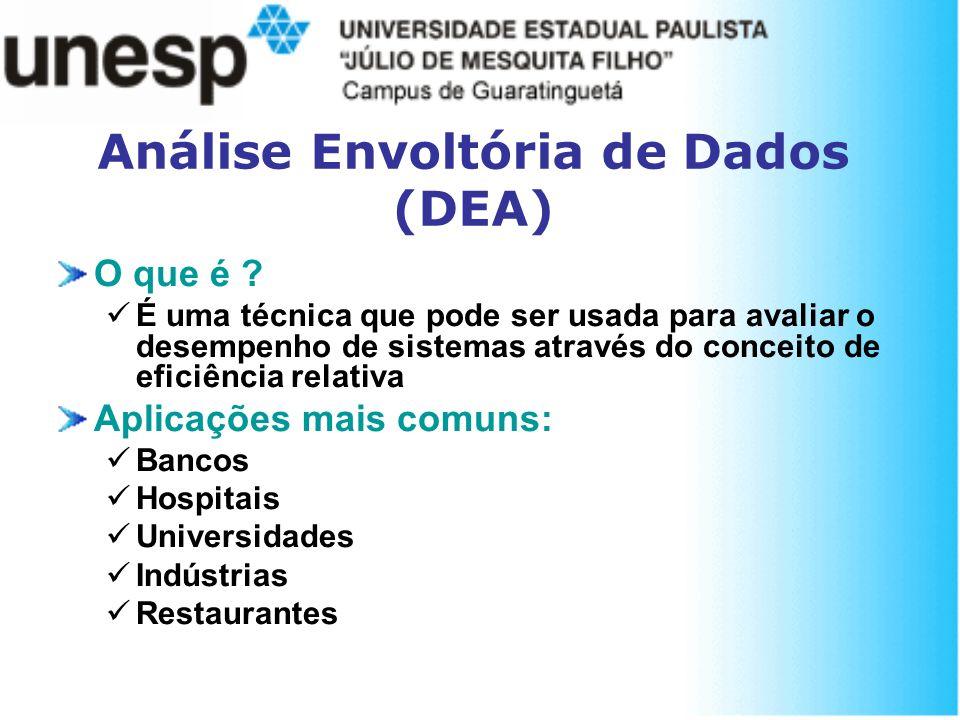 Análise Envoltória de Dados (DEA)