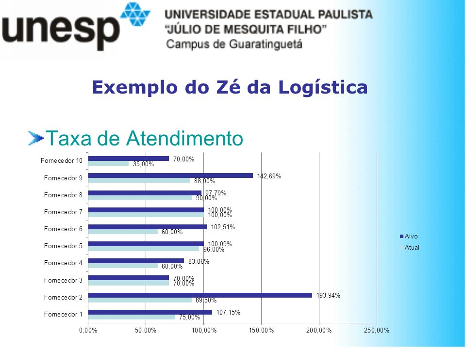 Exemplo do Zé da Logística