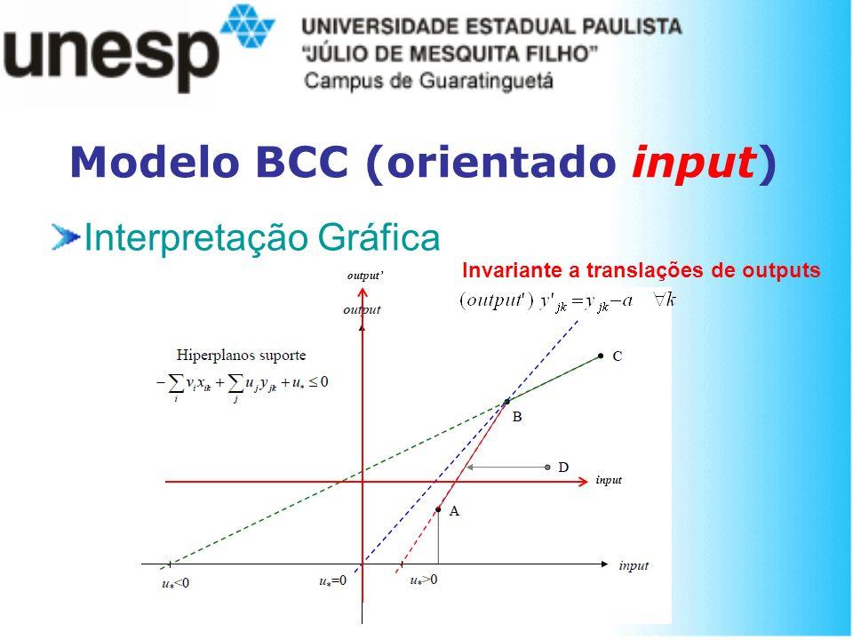Modelo BCC (orientado input)