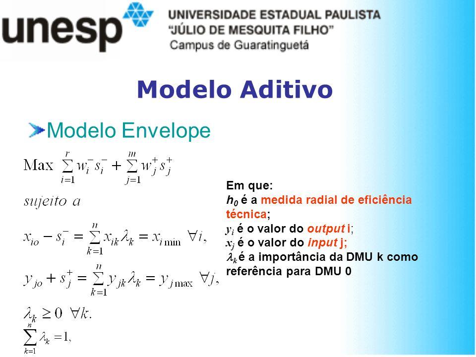 Modelo Aditivo Modelo Envelope Em que: