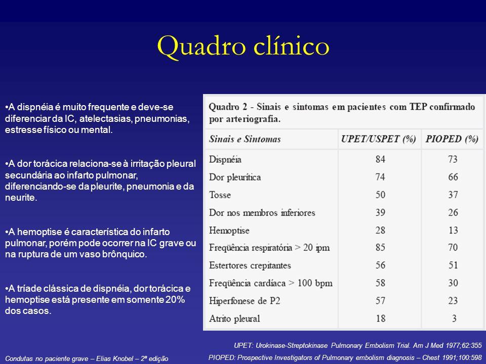Quadro clínico A dispnéia é muito frequente e deve-se diferenciar da IC, atelectasias, pneumonias, estresse físico ou mental.