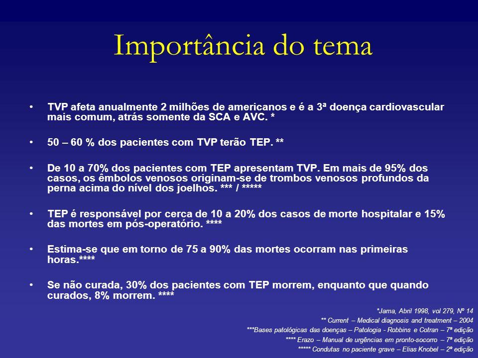 Importância do temaTVP afeta anualmente 2 milhões de americanos e é a 3ª doença cardiovascular mais comum, atrás somente da SCA e AVC. *