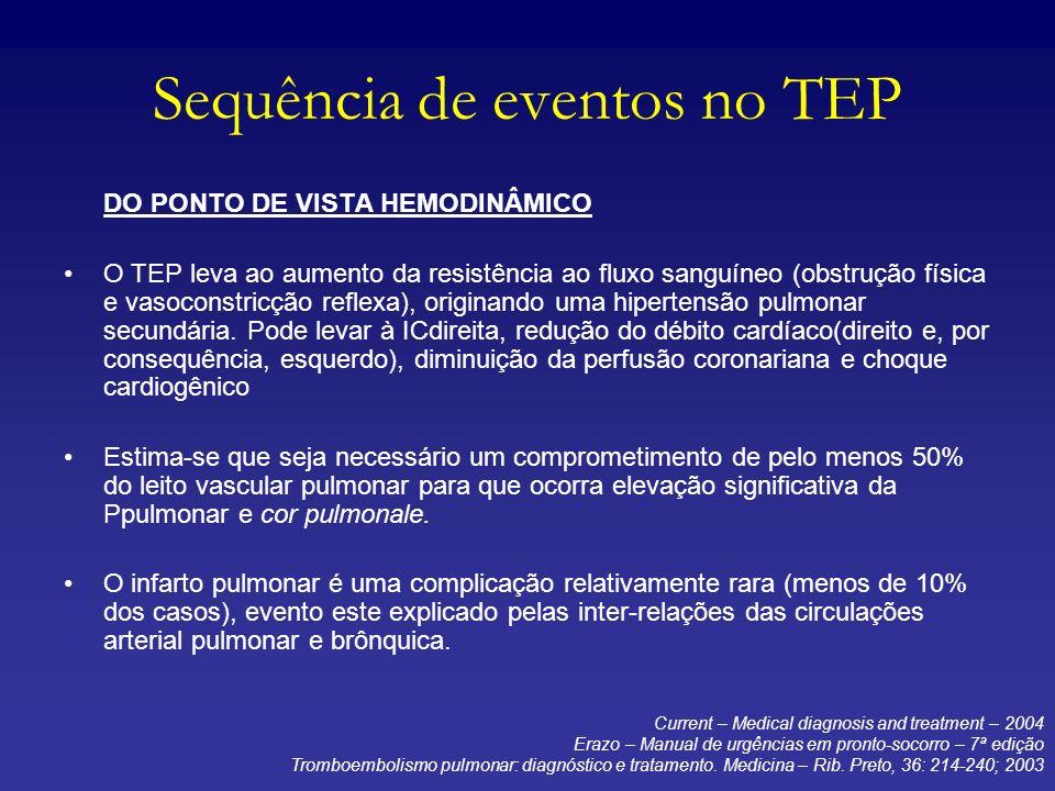 Sequência de eventos no TEP