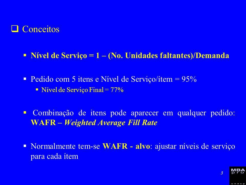 Conceitos Nível de Serviço = 1 – (No. Unidades faltantes)/Demanda