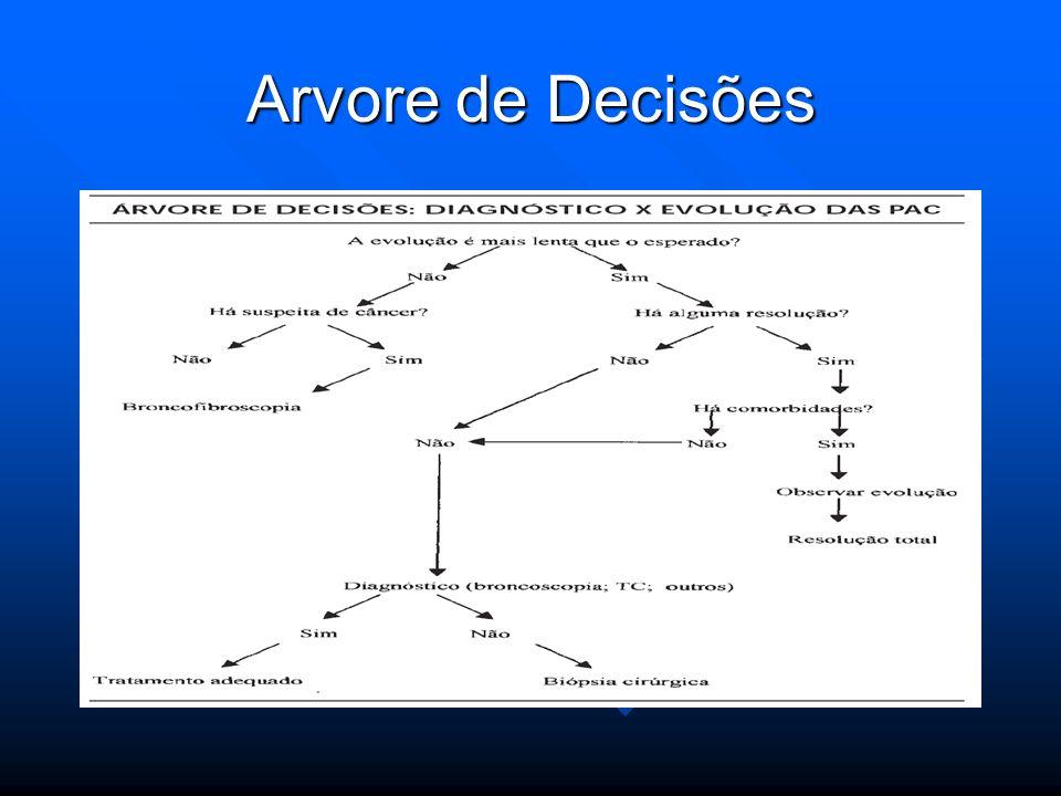 Arvore de Decisões