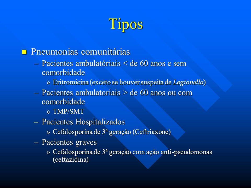 Tipos Pneumonias comunitárias