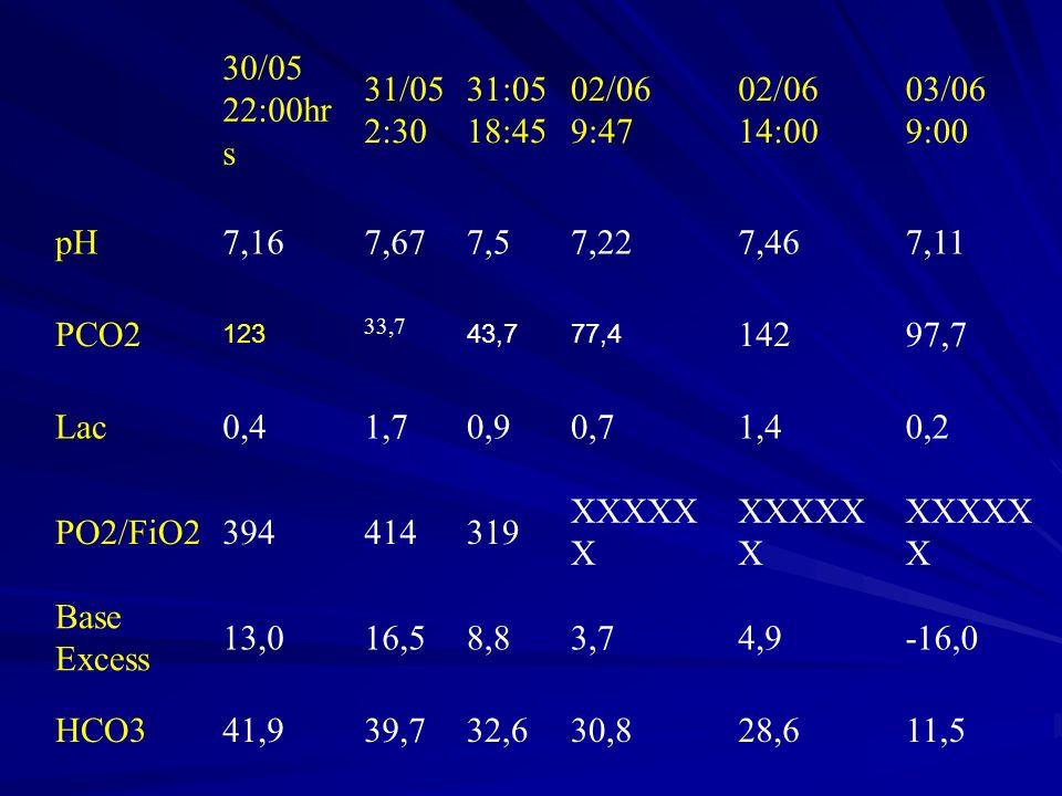 30/05 22:00hrs. 31/05. 2:30. 31:05. 18:45. 02/06. 9:47. 14:00. 03/06. 9:00. pH. 7,16. 7,67.