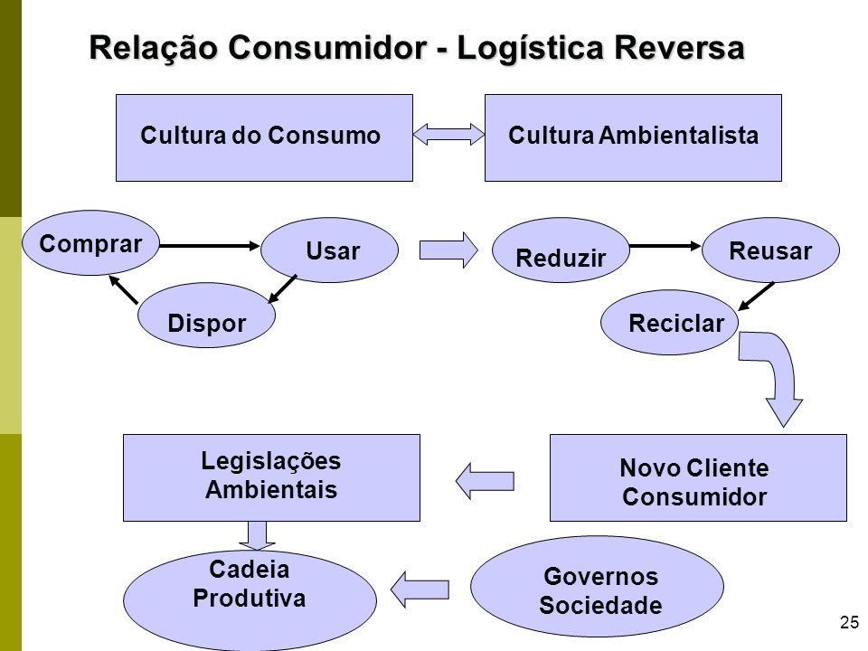Cultura Ambientalista Legislações Ambientais Novo Cliente Consumidor