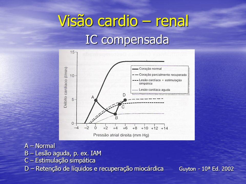 Visão cardio – renal IC compensada