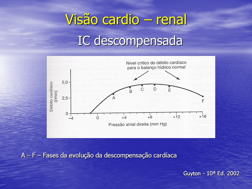 Visão cardio – renal IC descompensada