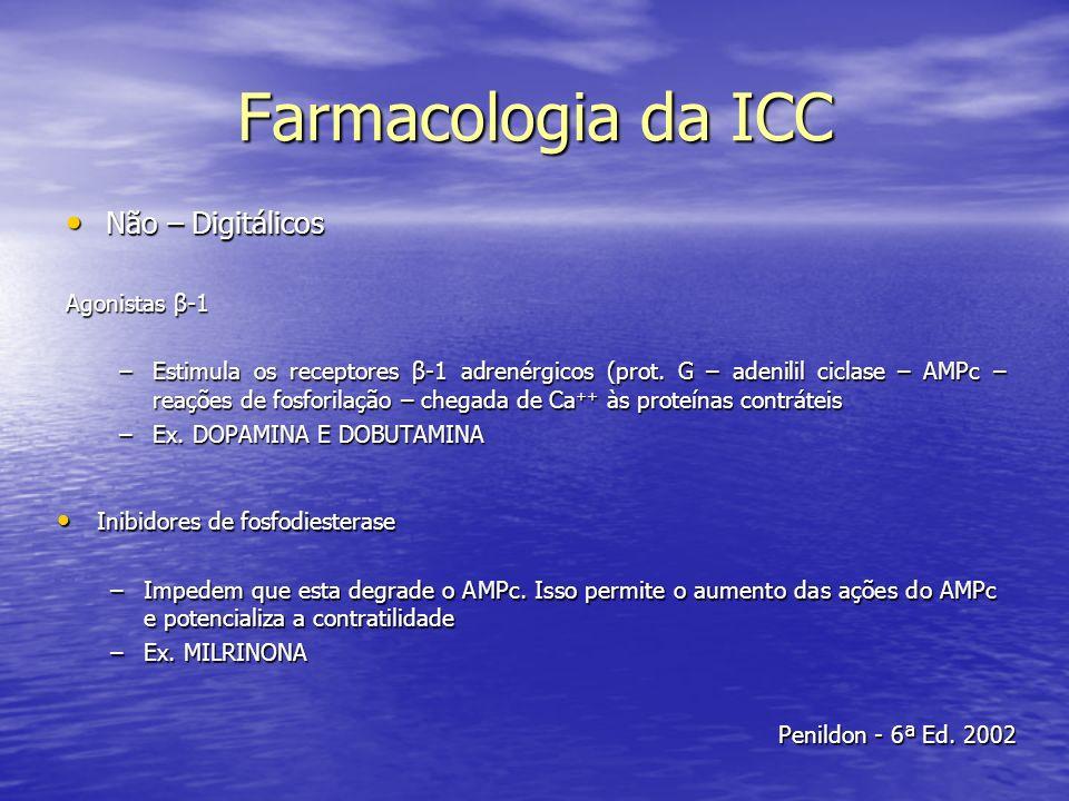 Farmacologia da ICC Não – Digitálicos Agonistas β-1